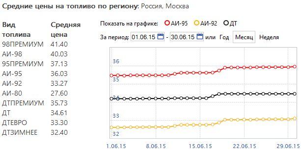 топлива на АЗС Москвы в